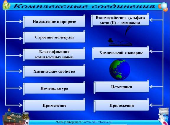 Презентация по химии на тему